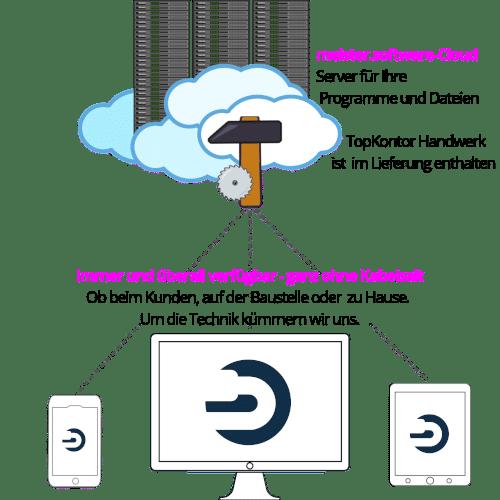 """Schematische Darstellung wie das Kalkulationsprogramm für Handwerker """"TopKontor Handwerk""""  in der Cloud funktioniert"""